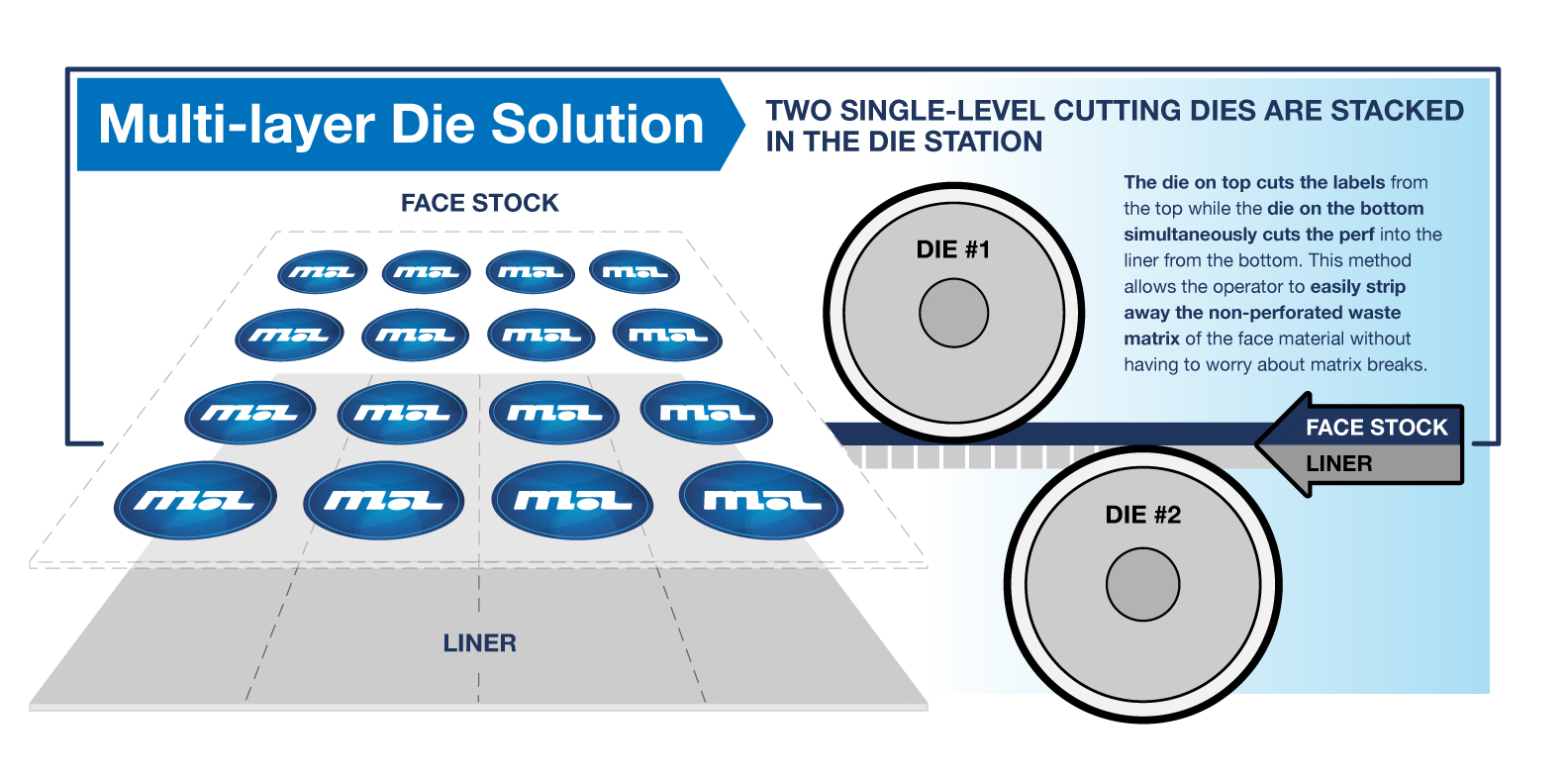 Die-cut-info_1