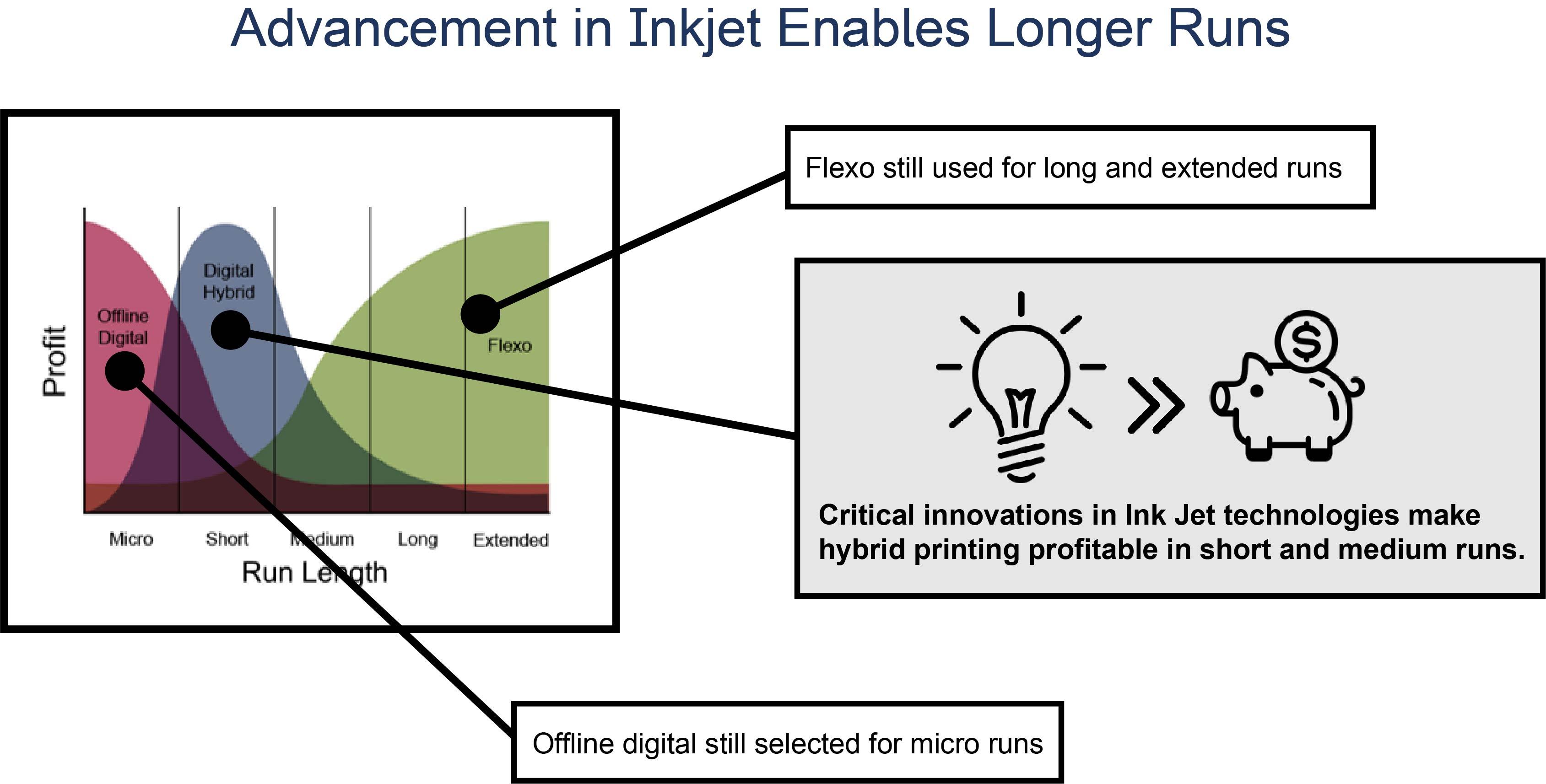 advancement_in_inkjet_enables_longer_runs