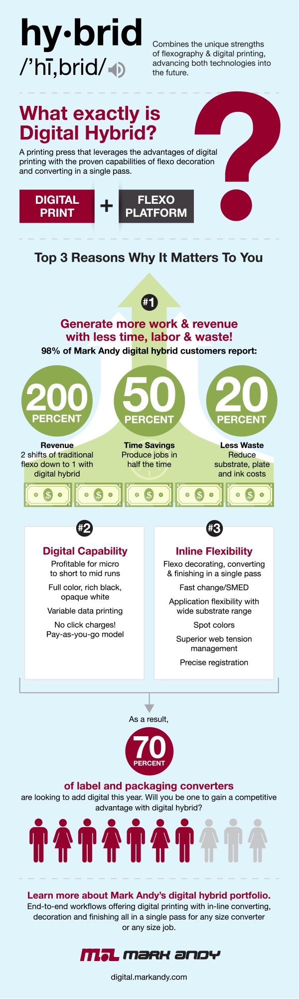 Meaning-of-Digital-Hybrid-Printing_Infographic.jpg