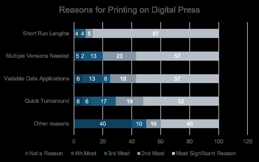 reasons for printing digital.png