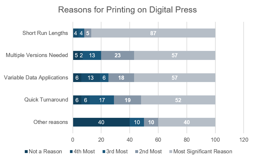 reasons for printing digital.png